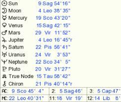 Numerology Birth Chart Reading Your Birthchart Numerology Lightcenter