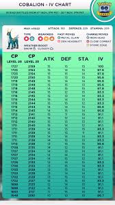 Entei Iv Chart Cobalion Iv Chart 90 Ivs Plus 10 10 10 Thesilphroad
