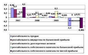 Дипломная работа на тему Пути повышения рентабельности производства