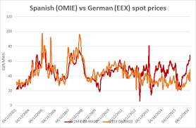 A Cold Snap Wreaks Havoc On The Spanish Energy Market