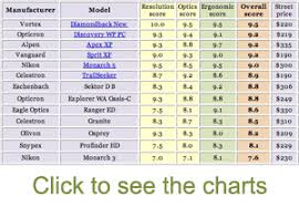 Charts For Affordable Binoculars Review 2016 By Michael