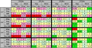 Hockey Stick Flex Chart Optimal Height Weight For Stick Flex Ea_nhl