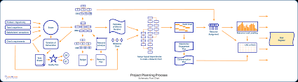 Project Plan Flow Chart Project Planning Process Navigate The Many Steps You Need