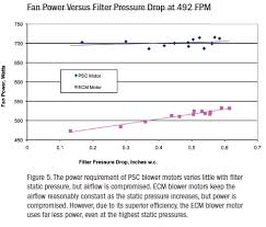 Hepa Filter Pressure Drop Chart Home Energy Magazine Is There A Downside To High Merv