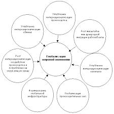 Реферат Процессы глобализации на современном этапе com  Процессы глобализации на современном этапе