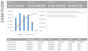 Microsoft Cash Flow 3 Favorite Microsoft Project Reports The Project Corner