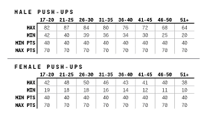 Exact Pft Score Chart Pt Test Score Apft Standards Chart