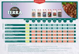 Canna Nutrients Feeding Chart Guide To Using Canna Hydroponics In Kent