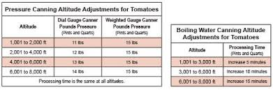 Canning Tomatoes Presto