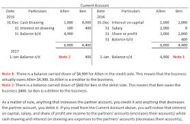 Partnership Account Capital And Current Account Also