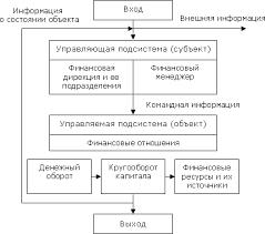Финансовый менеджмент Реферат Рисунок 2 Общая схема финансового менеджмента
