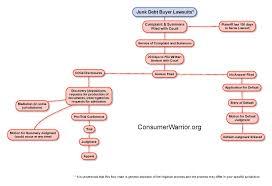 Junk Debt Buyer Litigation Flow Chart