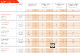 Dvc Chart 2019 Boardwalk Villas Point Chart Dvcinfo Community