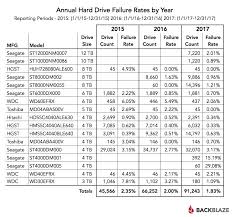 External Hard Drive Comparison Chart 2017 Hard Drive Failure Rate Comparison