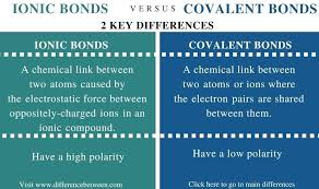 Ionic Vs Covalent Bonds Venn Diagram Ionic Compound Vs Covalent Compound Difference Between Ionic