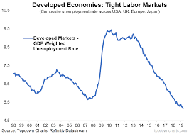 Philly Fed Index Chart Top 5 Charts Jobs Boom Fake Doom Iron Aussie Em Value