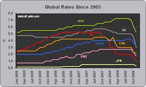 Global Interest Rates