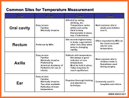 Baby Temperature Under Arm Chart New Baby Fever Chart 7 8