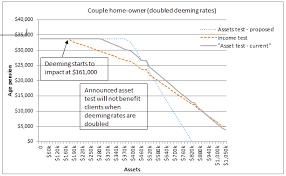 Centrelink Rate Charts Centrelink Asset Testing Winners And Losers Money Management
