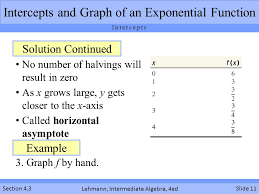 intercepts and graph of an exponential function
