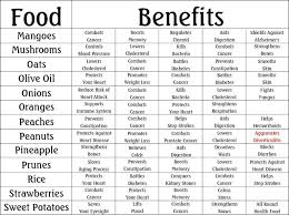 Vitamins A To Z Chart Food Herbs Chart Benefits Health Benefits Of Ginger