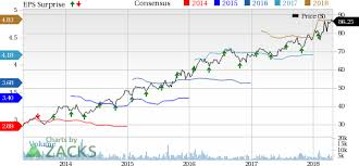 Nasdaq Quote Mesmerizing Nasdaq NDAQ Beats On Q48 Earnings Trims Expense Guidance Nasdaq