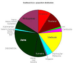 Pie Chart Of Population In India Pie Chart Showing The Distribution Of Population Among The
