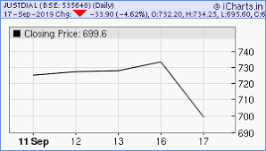 Just Dial Chart Just Dial Ltd Share Price Chart And Tips