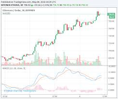 Update Cryptocurrency Market Bitcoin Stimulates The
