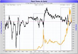 Gold Rate Of Return Chart Golds Key Fundamental Driver Kitco Commentary