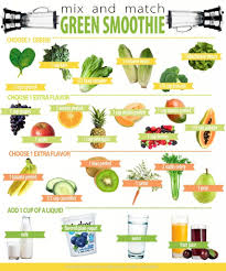 Smoothie Recipe Chart Mix Match Green Smoothie Nutritious Smoothies