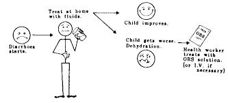 Handout 39b Assessing Children With Diarrhea