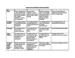 animal farm commercial rubric rubrics and students animal farm commercial rubric