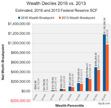 Net Worth By Age Chart Net Worth Percentile Calculator United States And Average