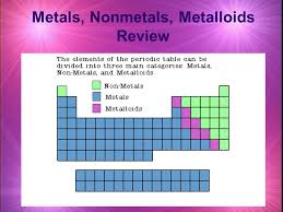 Chart Of Metals Nonmetals And Metalloids Metals Nonmetals Metalloids Review Ppt Video Online Download