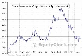 Novo Resources Stock Chart Novo Resources Corp Otcmkt Nsrpf Seasonal Chart Equity