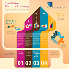 Operational Excellence Example Excellence Maturity Roadmap