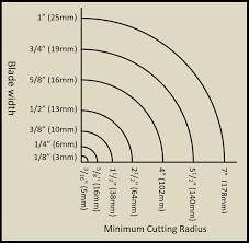 Timberwolf Bandsaw Blade Chart How To Use A Band Saw Folding A Bandsaw Blade Essential
