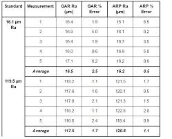 Surface Roughness Chart How To Measure Surface Finish Of Rubber Parts With 3d Models