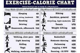 Calorie Burn Chart Barbell Pursuits