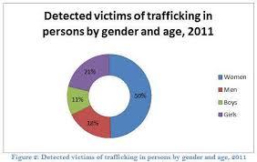 human trafficking in an overview fair human trafficking in an overview figure 2