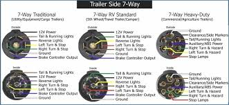 ford 7 pin trailer harness diagram wiring diagram \u2022 round 7 pin trailer plug wiring diagram 7 wire trailer wiring harness diagram wiring data u2022 rh 140 82 27 202 gm 7