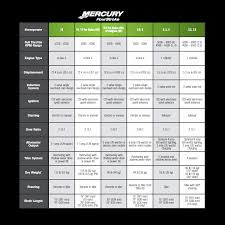 Johnson 2 Stroke Oil Mix Chart Comprehensive Johnson Outboard Weight Chart Oil Ratio