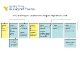 Program Report Flowchart Extension Employees West Virginia