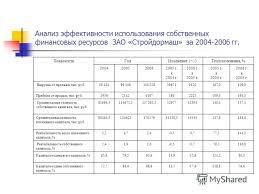 Презентация на тему ДИПЛОМНАЯ РАБОТА ОЦЕНКА СТОИМОСТИ  4 Анализ эффективности использования