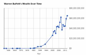 Warren Buffett Money Chart Myinvestingnotes Blogspot My Bullbear Buffett Stock
