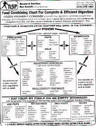 Correct Food Combining Chart Nsp Food Combining Chart Iron Guru
