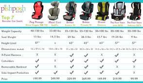 Car Seat Comparison Chart Britax Convertible Car Seat Comparison Nflpacollegiatebowl Co