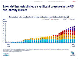 Saxenda Dose Chart Novo Nordisk Make And Take Strategy For The Obesity Drug