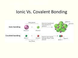 Ionic Vs Covalent Bonds Venn Diagram Venn Diagram Of Ionic And Covalent Bonds Magdalene Project Org